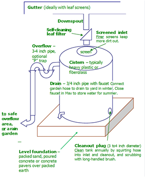 Diagram for installing a cistern